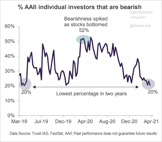 Bearish Individual investors disappearing, down to 20% and lowest in 2 years - AAII