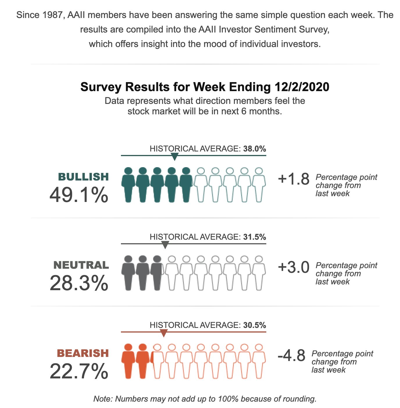 Fewest bears since January - AAII investment sentiment survey
