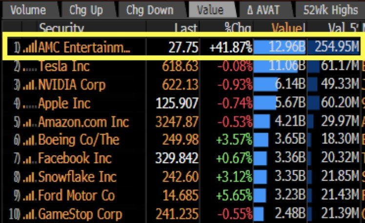 Most traded stocks in the world