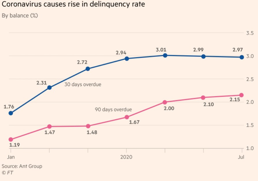 ANT DELINQUENCY RATES