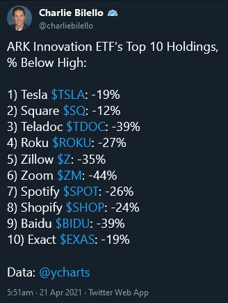 Top 10 Holdings in ARKK Innovation ETF down double digits (dip-buying territory?)