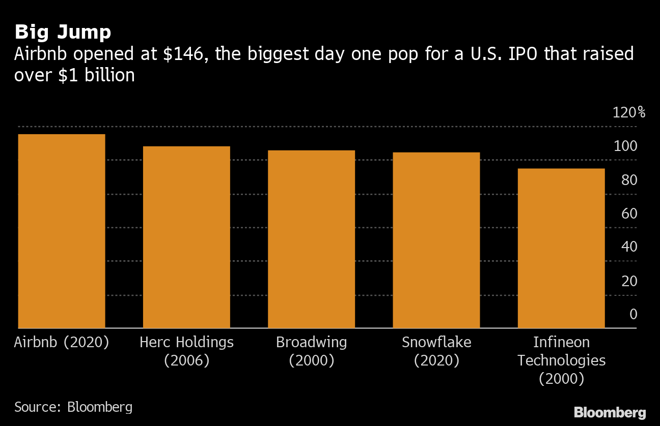 Airbnb just had the biggest ever IPO pop for a company raising more than $1 billion