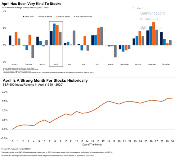April is seasonally a good time for stocks