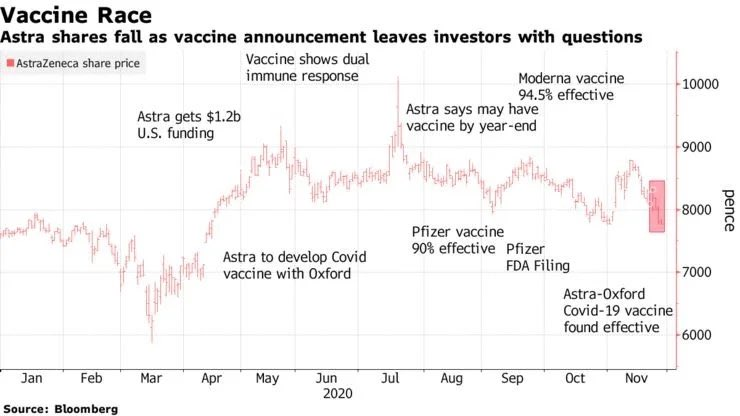 AstraZeneca shares not exactly trading like the company is about to save humanity...