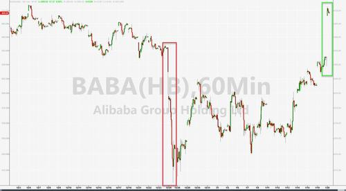 Alibaba's shares rally after the return of Jack Ma