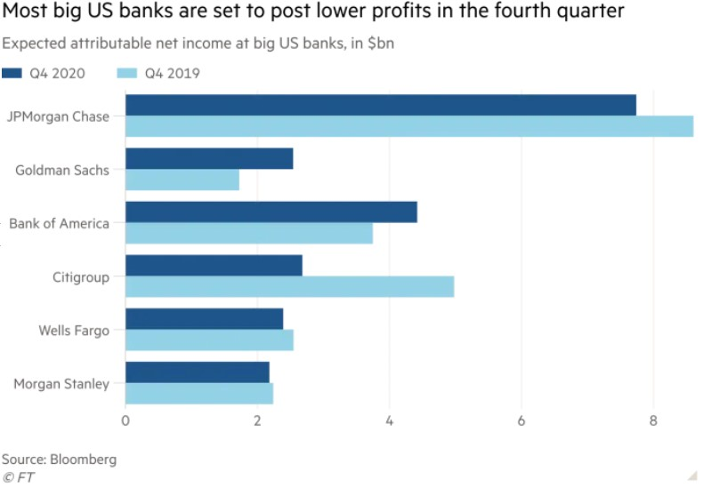 BANK PROFITS DOWN
