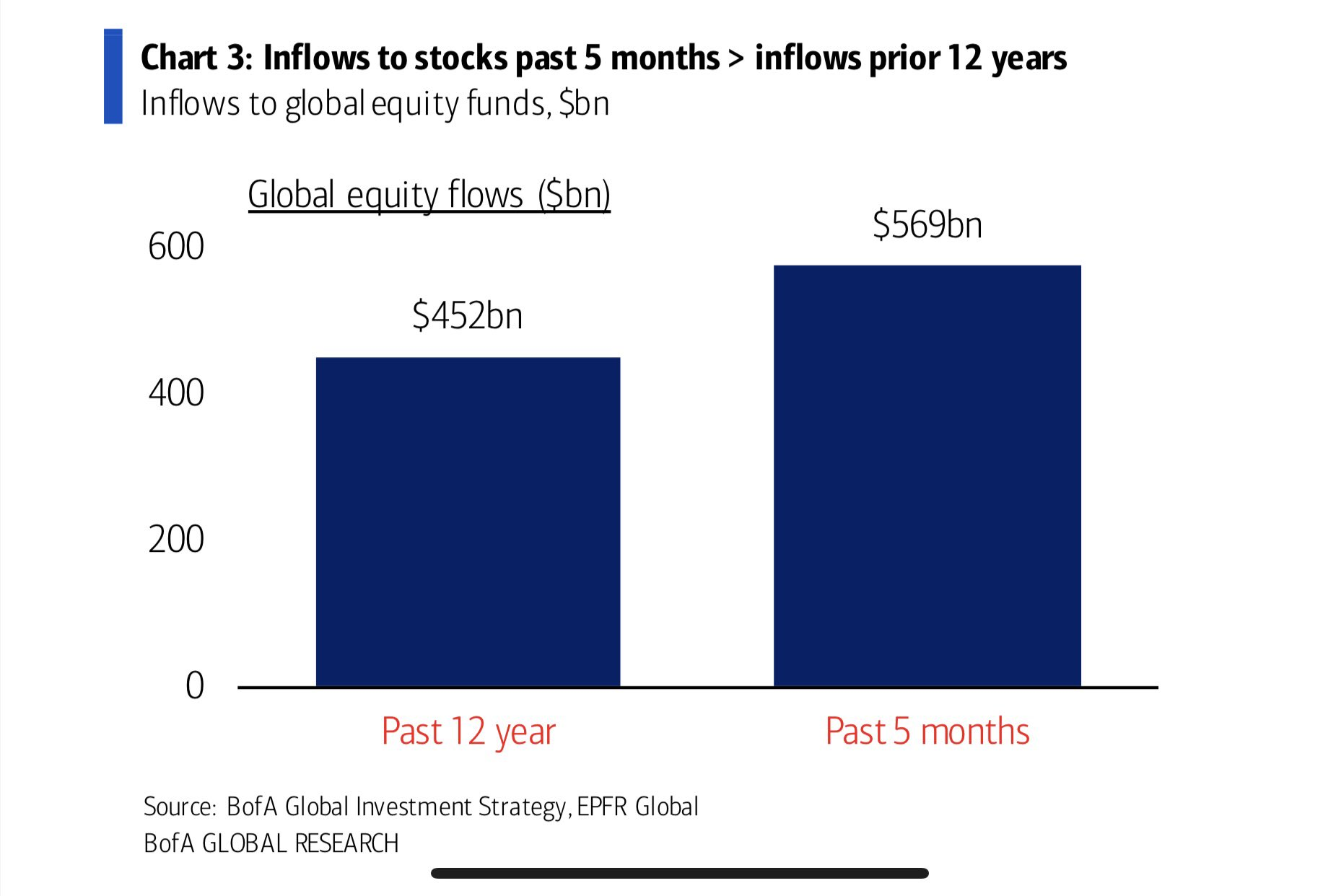 Stock market inflows in last 5 months exceed previous 12 years - BofA