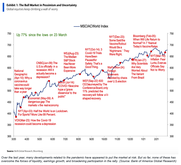 Climbing the wall of worry! BofA chart the last 12-months of stock market gains & unwarrented worries