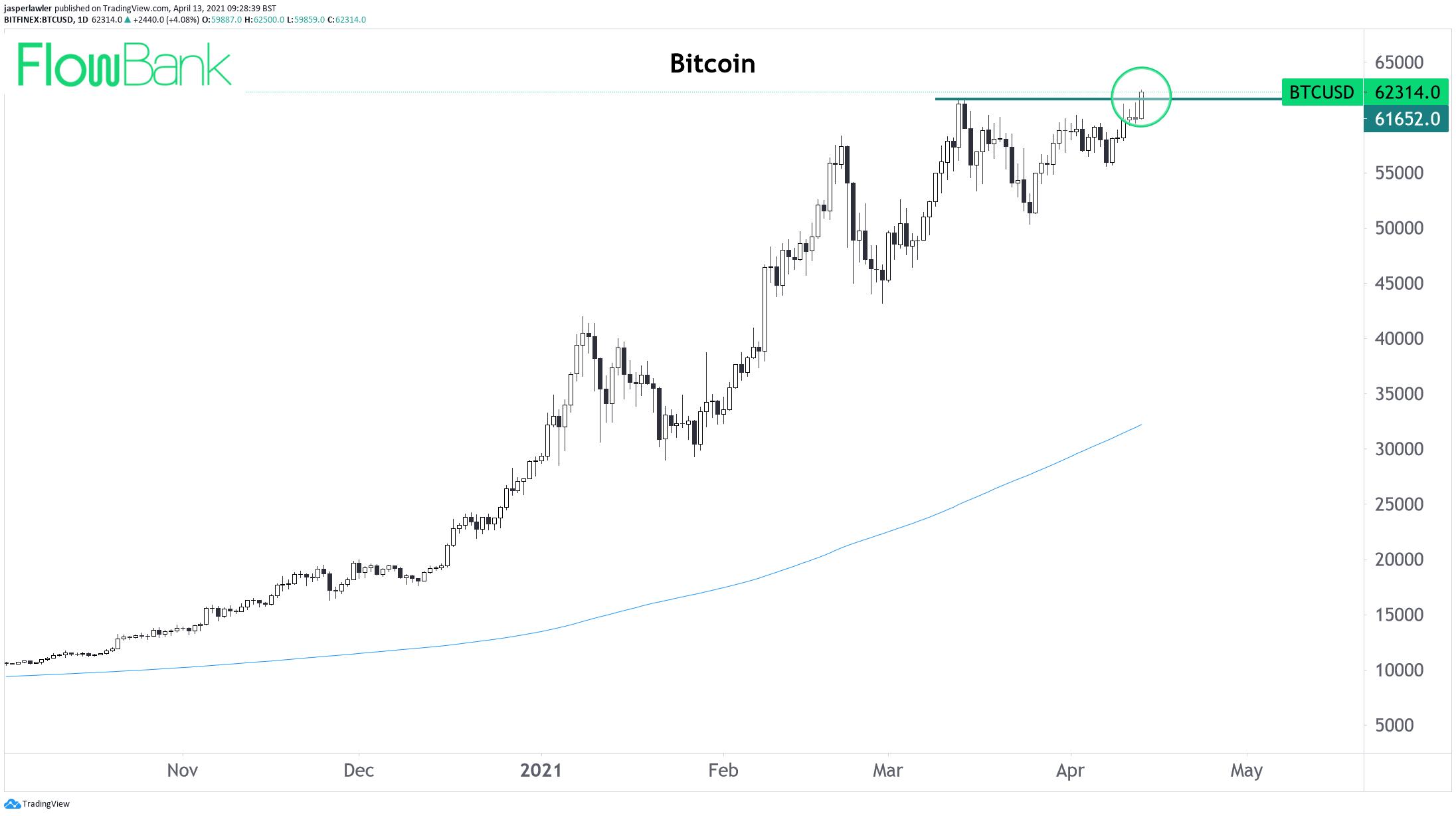 Bitcoin reaches a new #ATM above $62,000