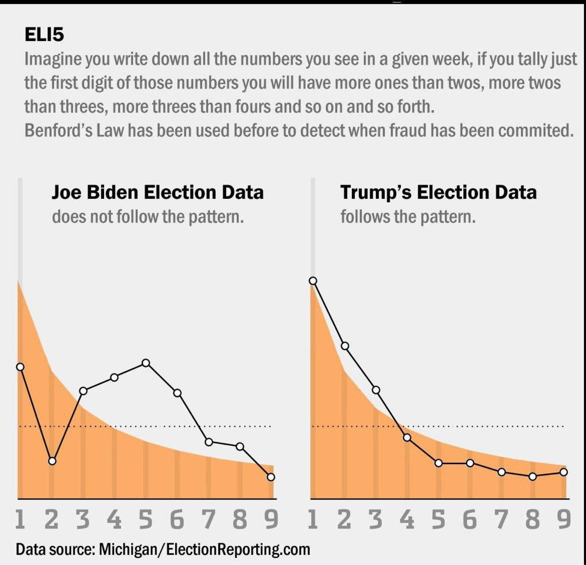 Benford's Law - the statistical rule being used by some to support US election fraud claims