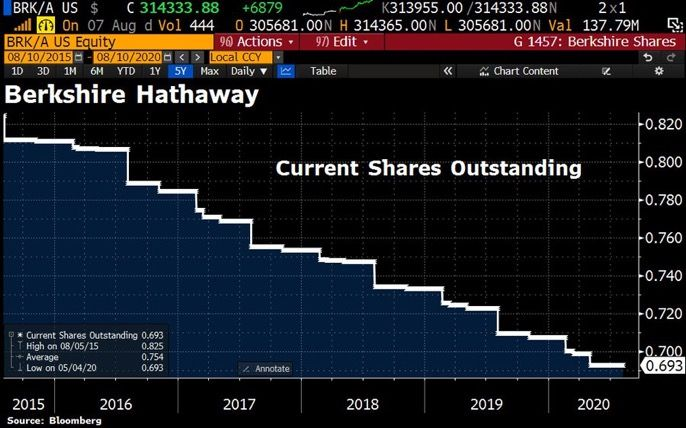 Berkshire Hathaway share buyback