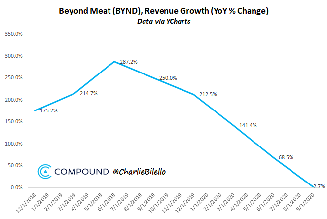 Fake meat sales growth in freefall