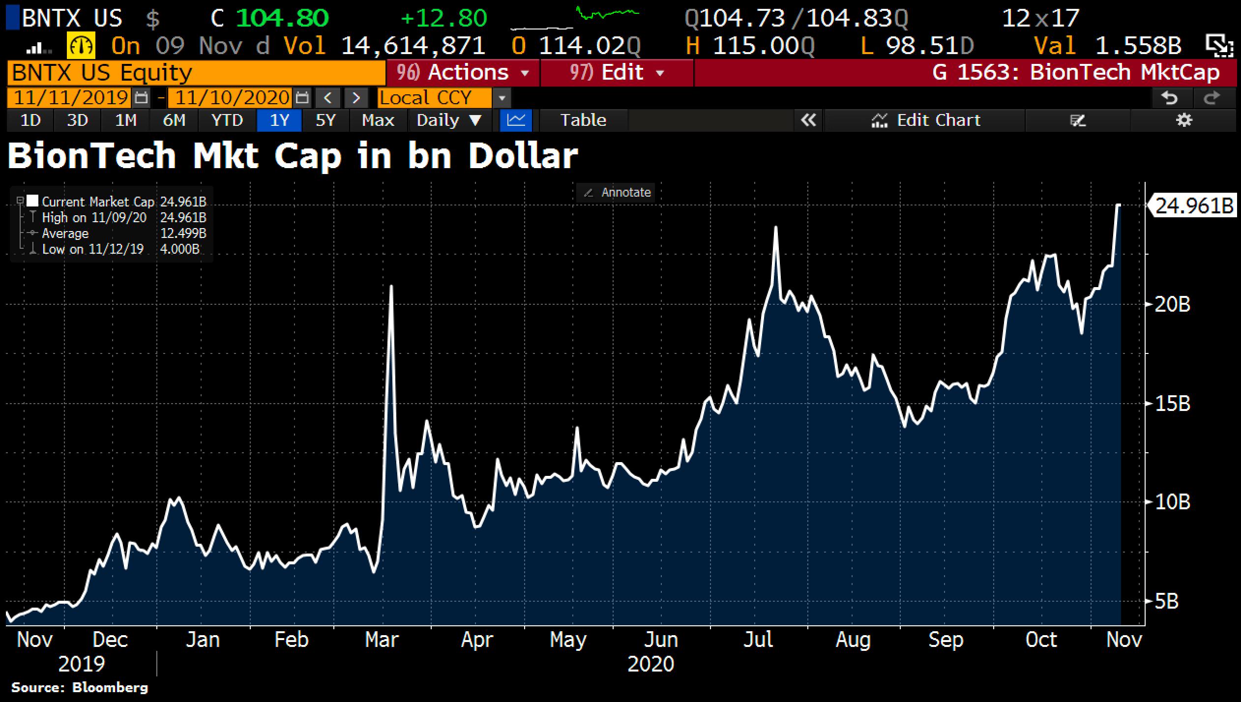 BionTech Market Cap in $