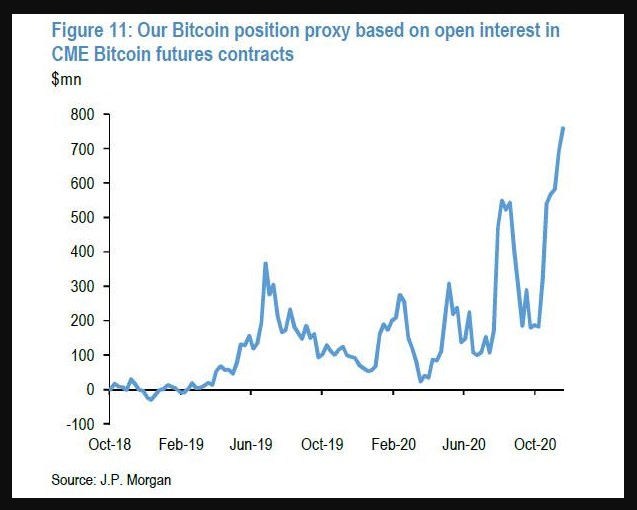 Open interest in Bitcoin CME Futures