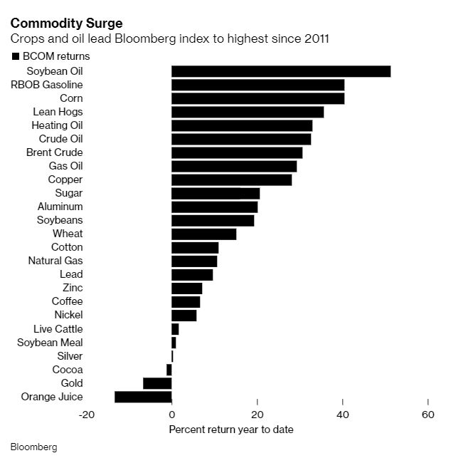 Bloomberg commodity price index at its highest since 2011