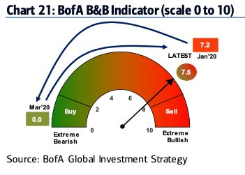 BoA's bull & bear indicator is 7.5 / 10 bearish