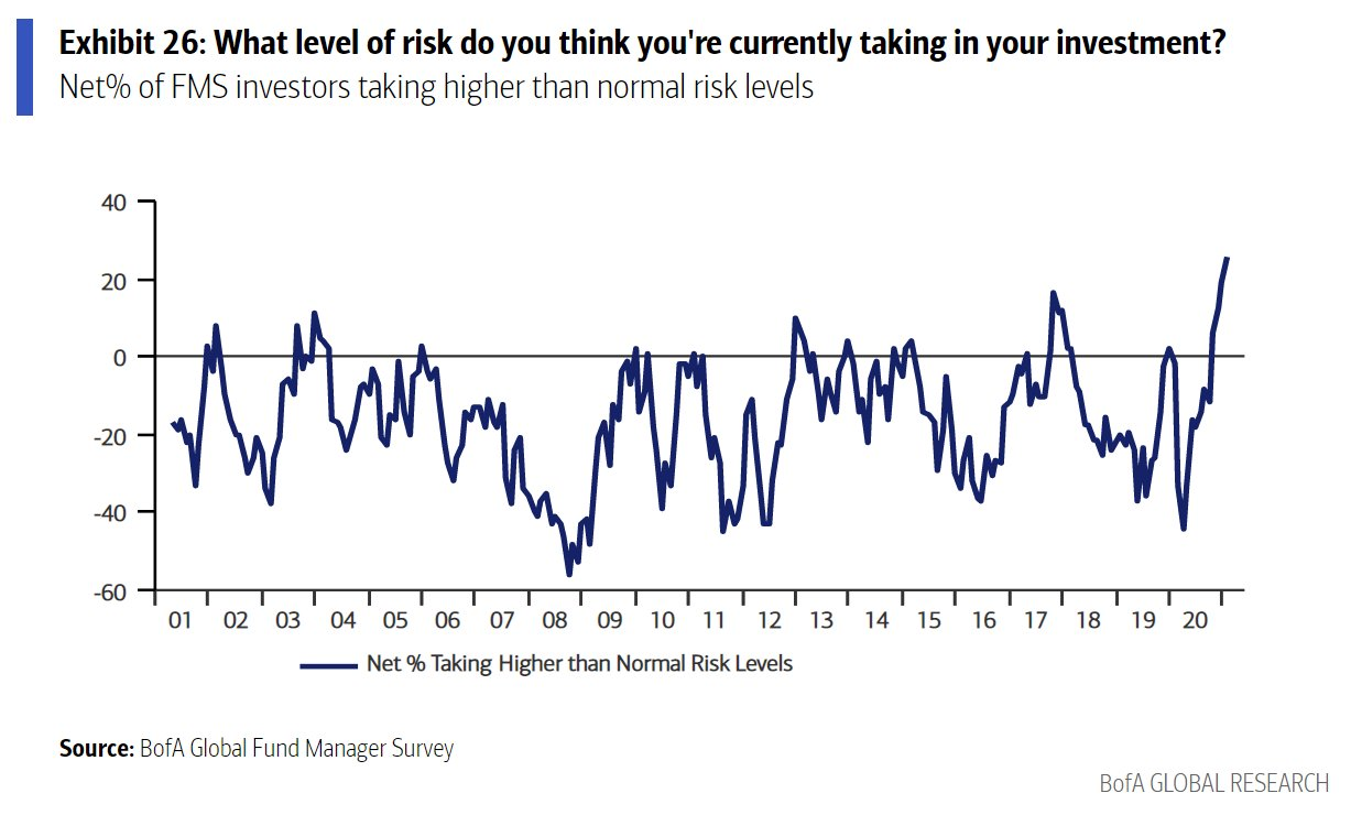 BoA - record number of fund managers think they are taking higher risk than normal
