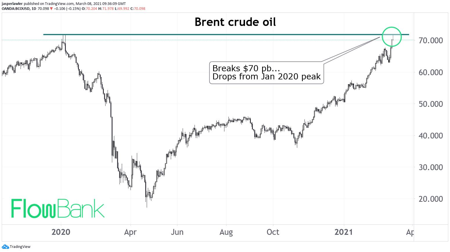 Brent crude oil falls back from Jan 2020 peak and $70 per barrel