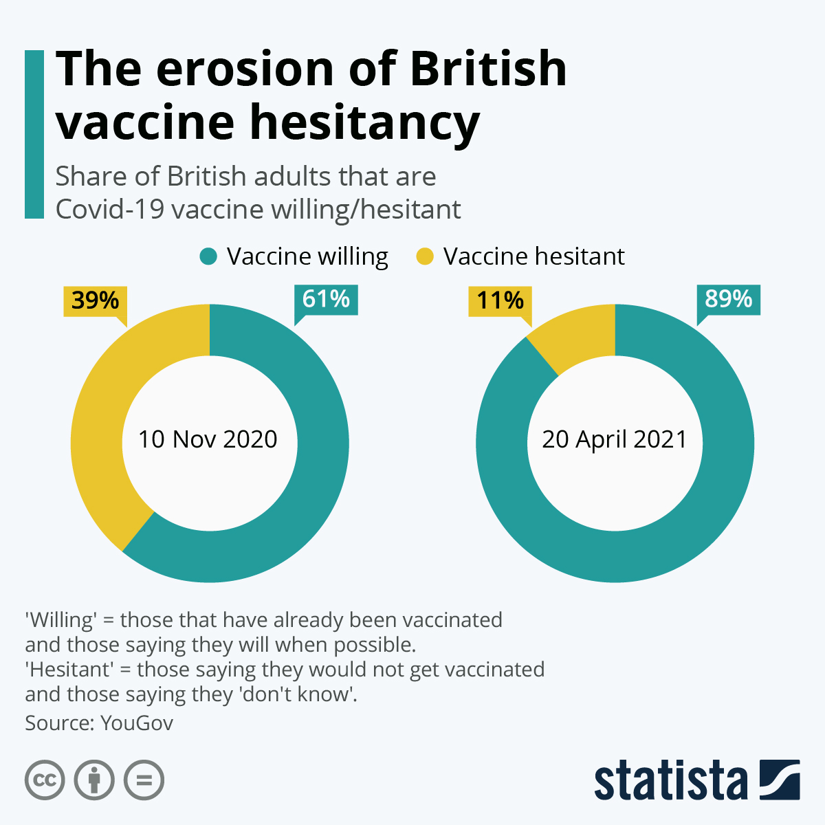 The British experience would suggest 'vaccine hesitancy' not an issue