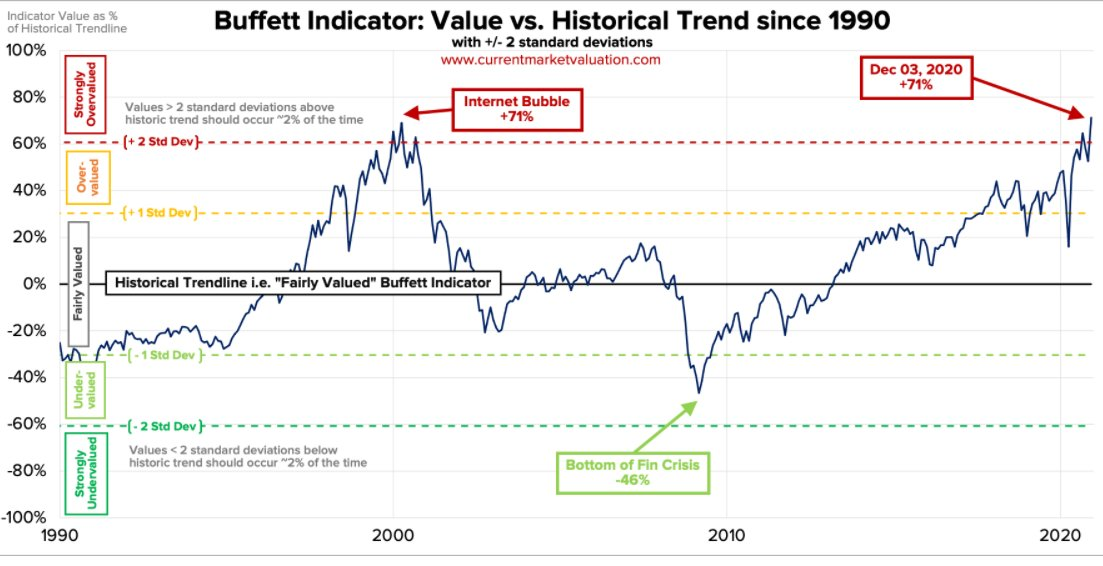 Buffett indicator rejigged as an oscillator just matched 2000 dotcom bubble high