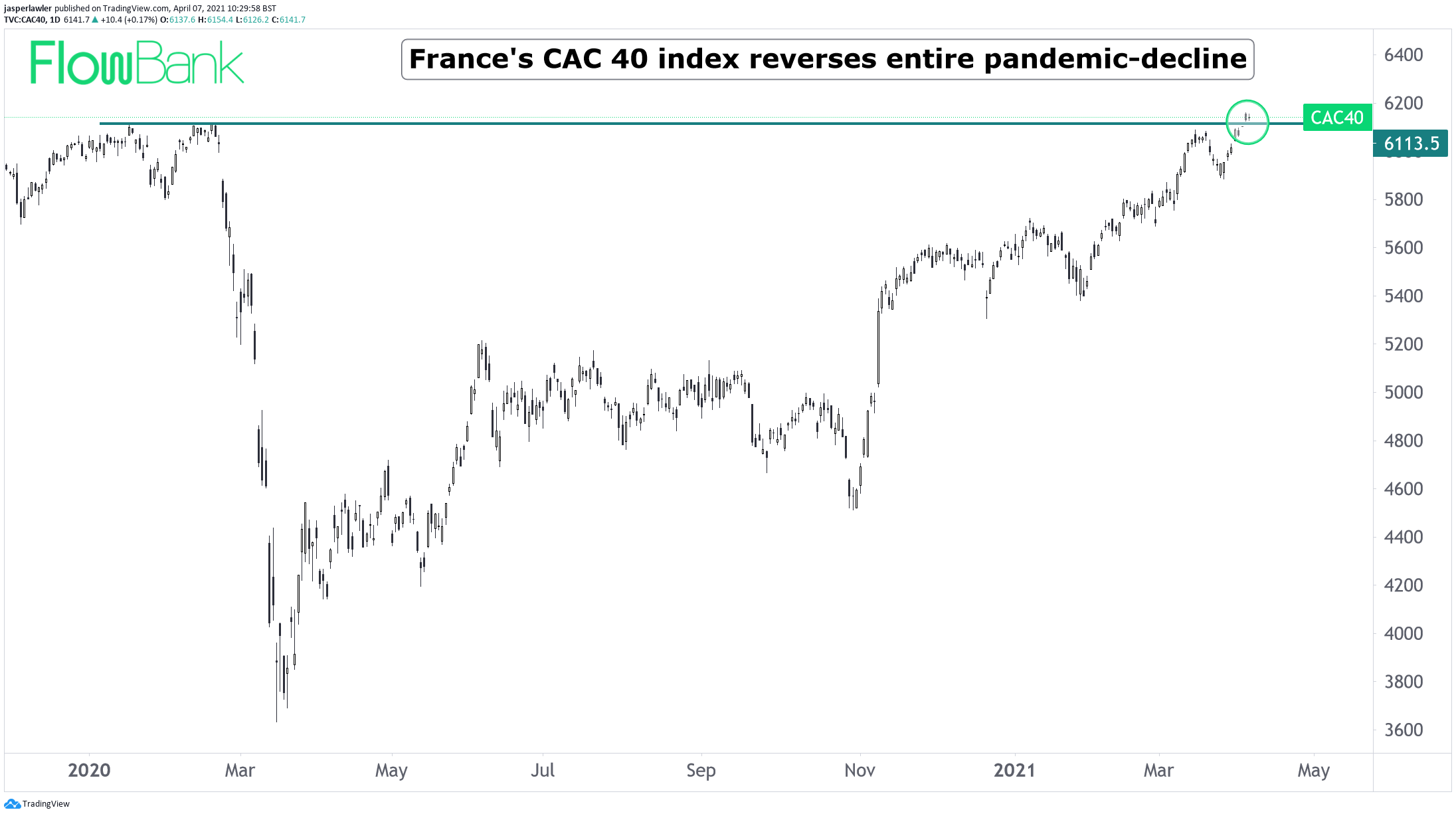 French stocks back in vogue - CAC 40 reverses entire pandemic decline