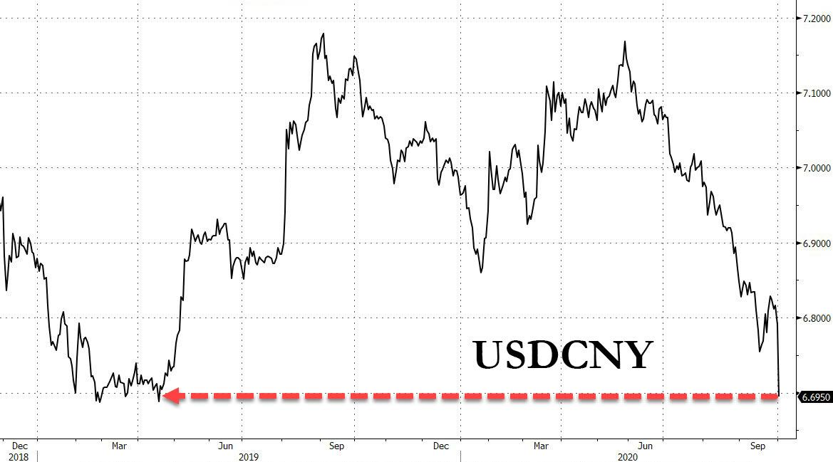 Gráfico de USDCNY