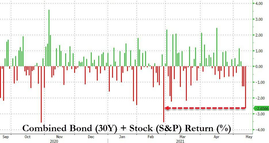 US 30Y Treasuries return + S&P 500 return
