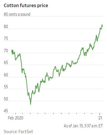 cotton price surge
