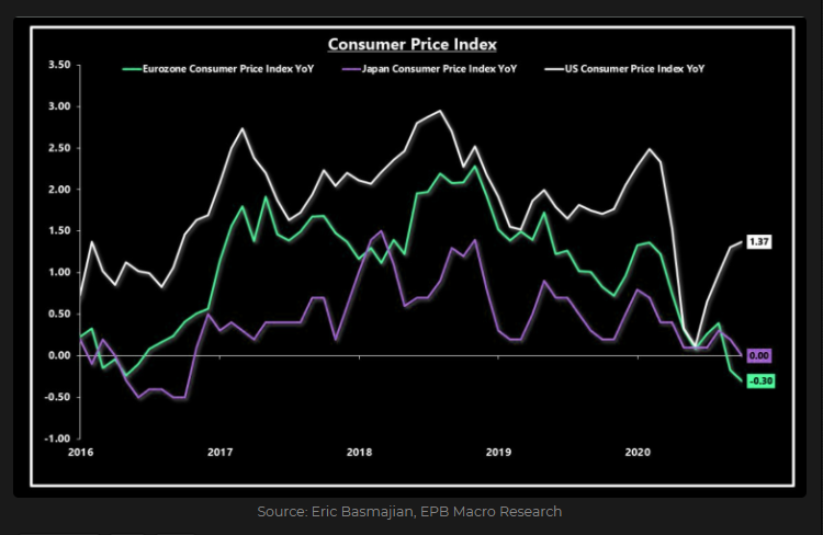 CPI Inflation in U.S, Europe and Japan