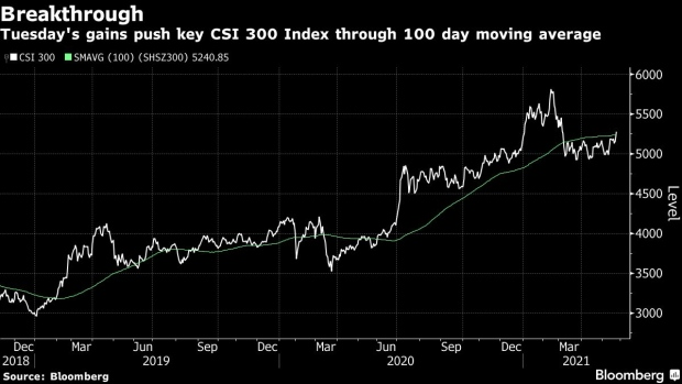 China's CSI 300 index breaks out to 2-month high