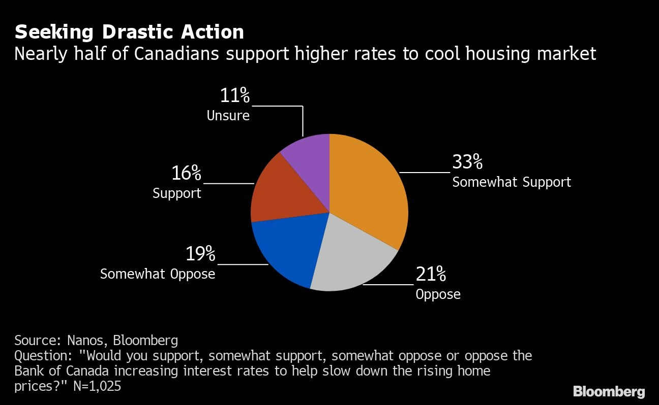 Canadians open to rate hikes to cool hot housing market