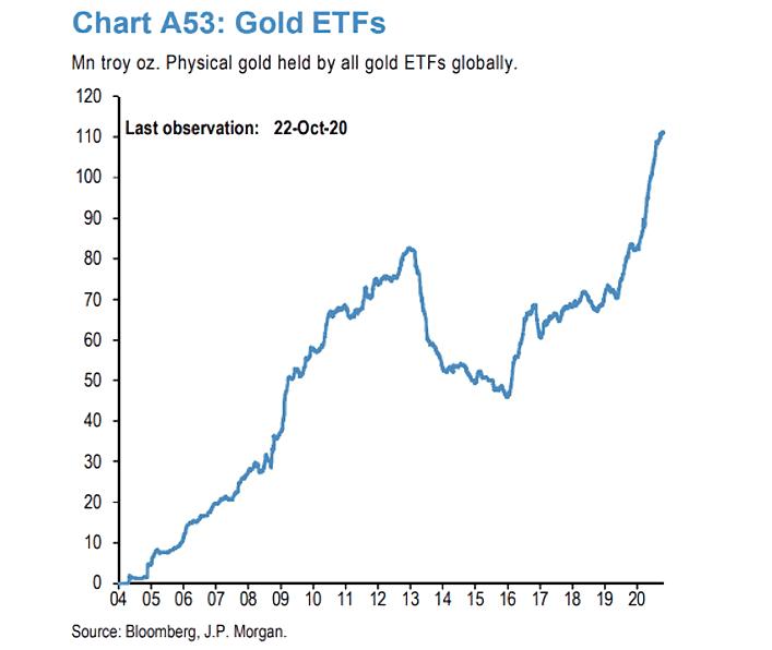gold etf rise