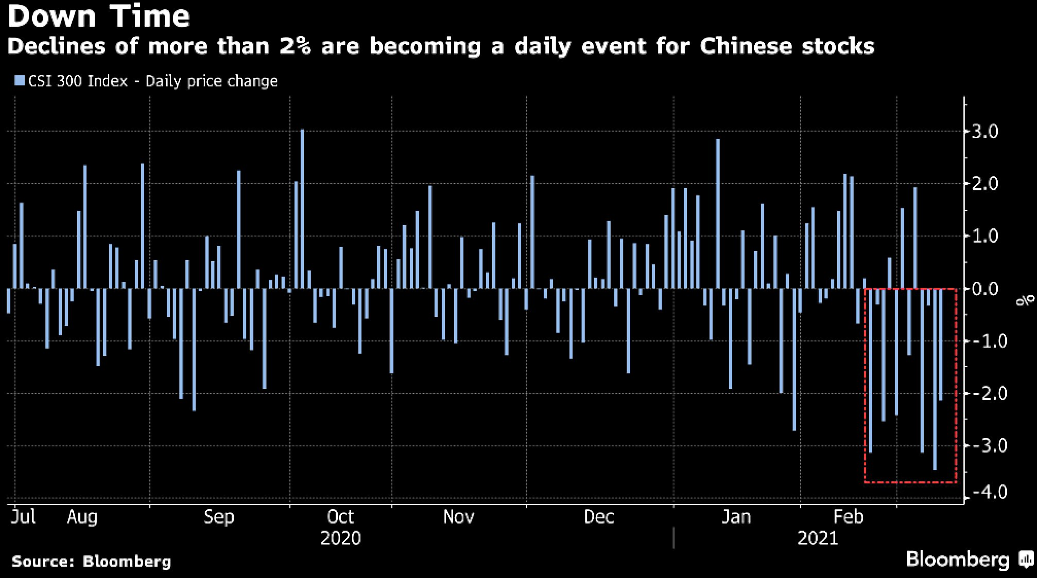 China stocks seeing regular 2% down days in market rout