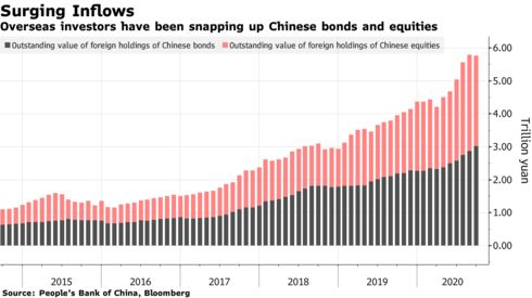Don't fight the flows - China assets in demand from foreign investors