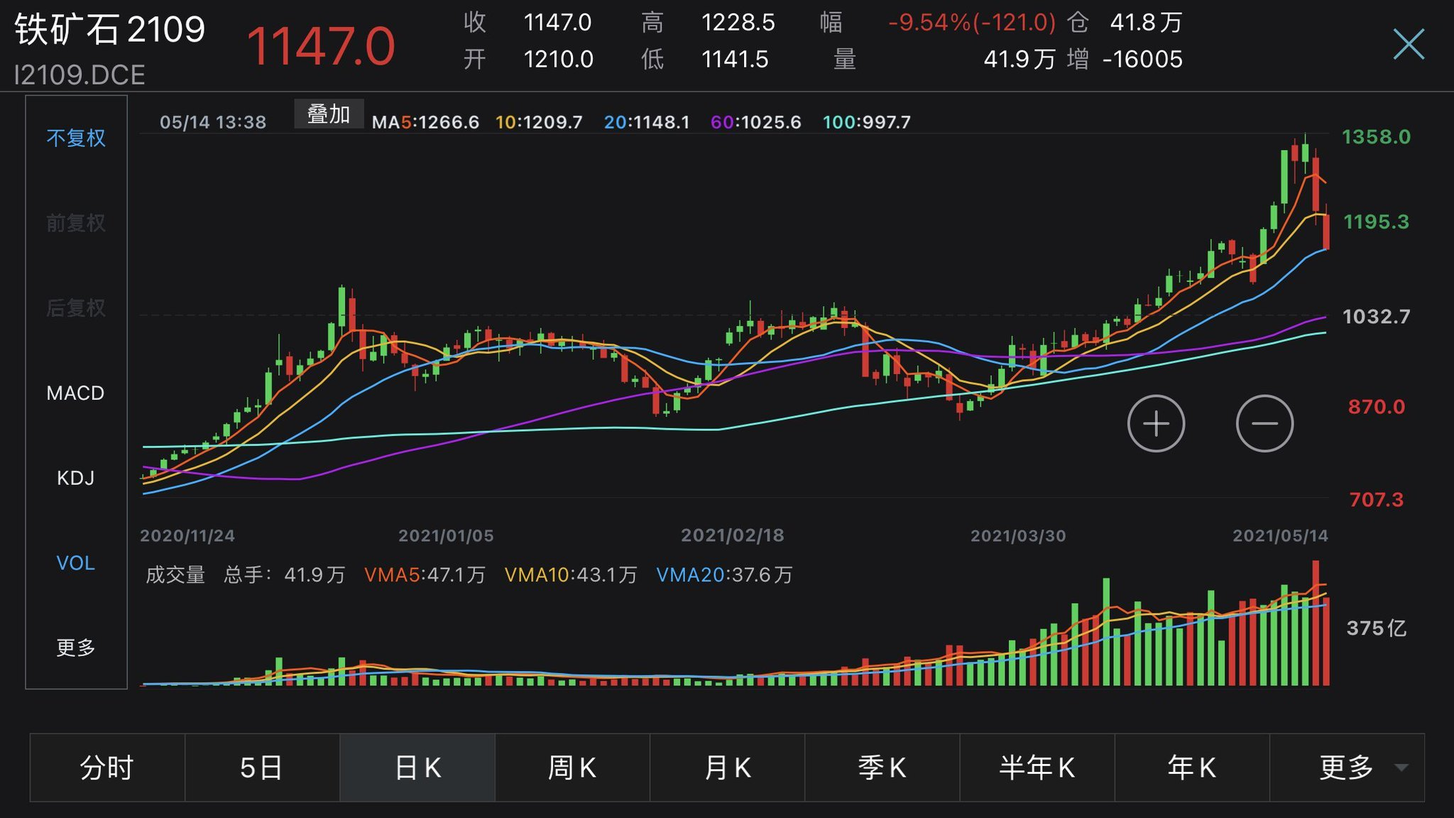 China iron ore prices are limit down -10% today