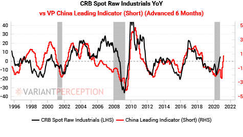 China leading indicators are setting up a commodity super-cycle