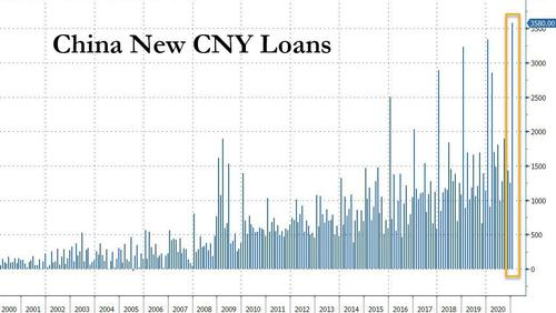 China recorded record amounts of loan in January