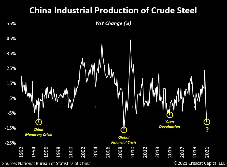 China steel output has collapsed