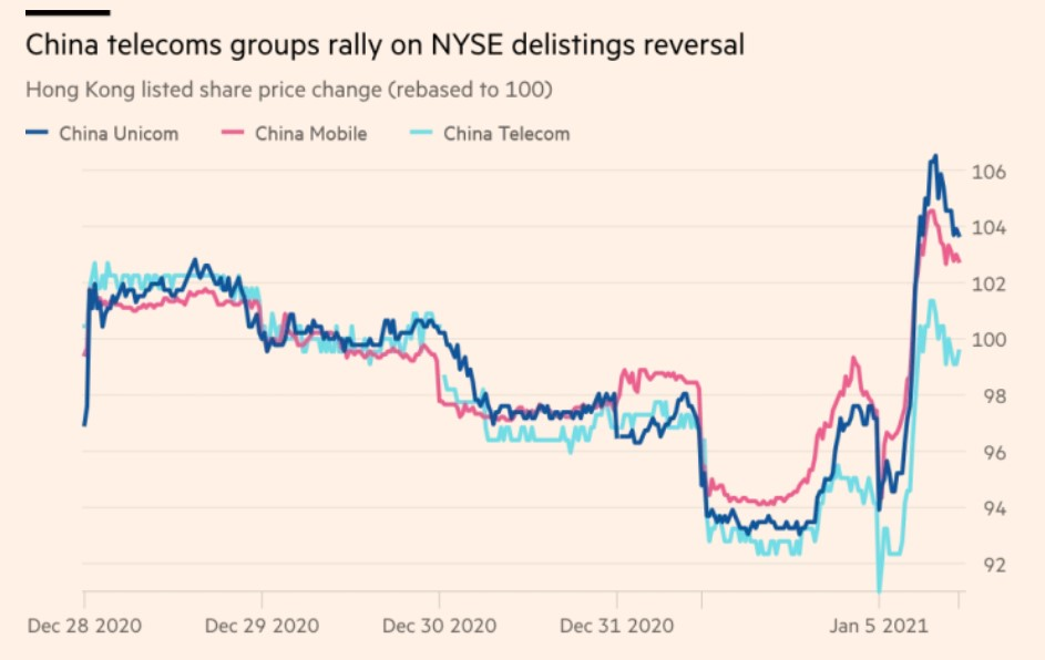 CHINA TELECOMS SOAR