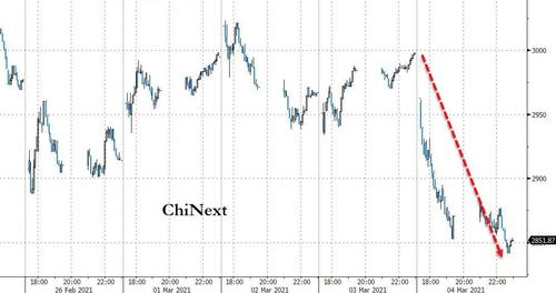 The China tech wreck -ChiNext down over 5%