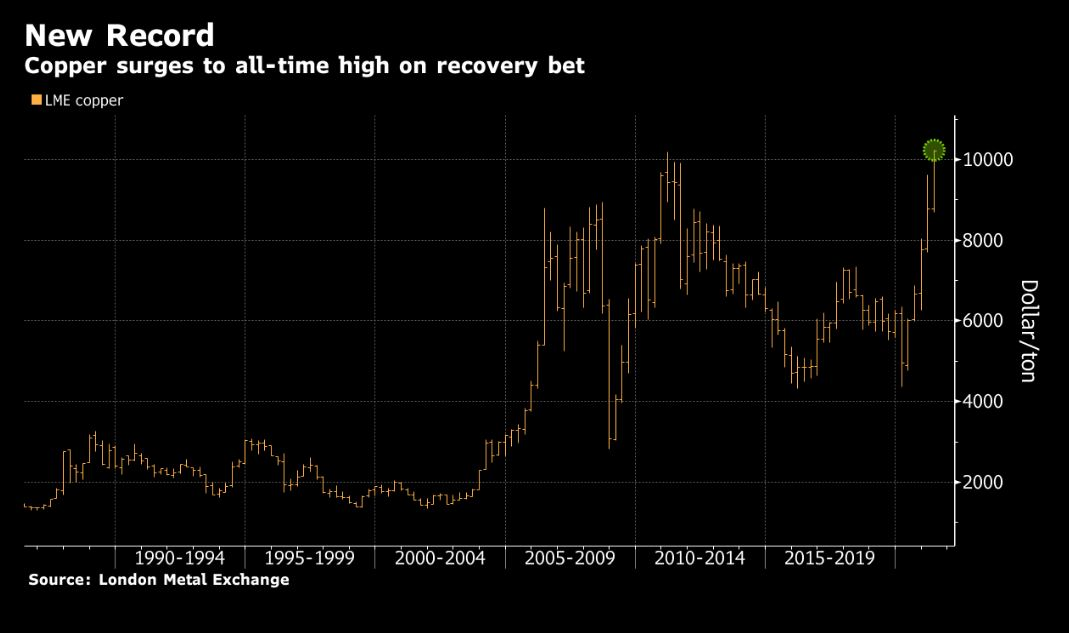 Copper price (listed on LME) hits record high in commodity boom