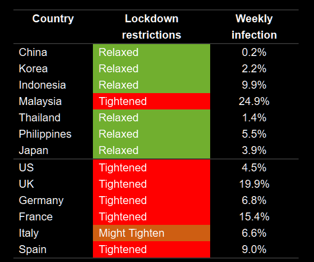 Lockdown restriction and weekly onfection rate