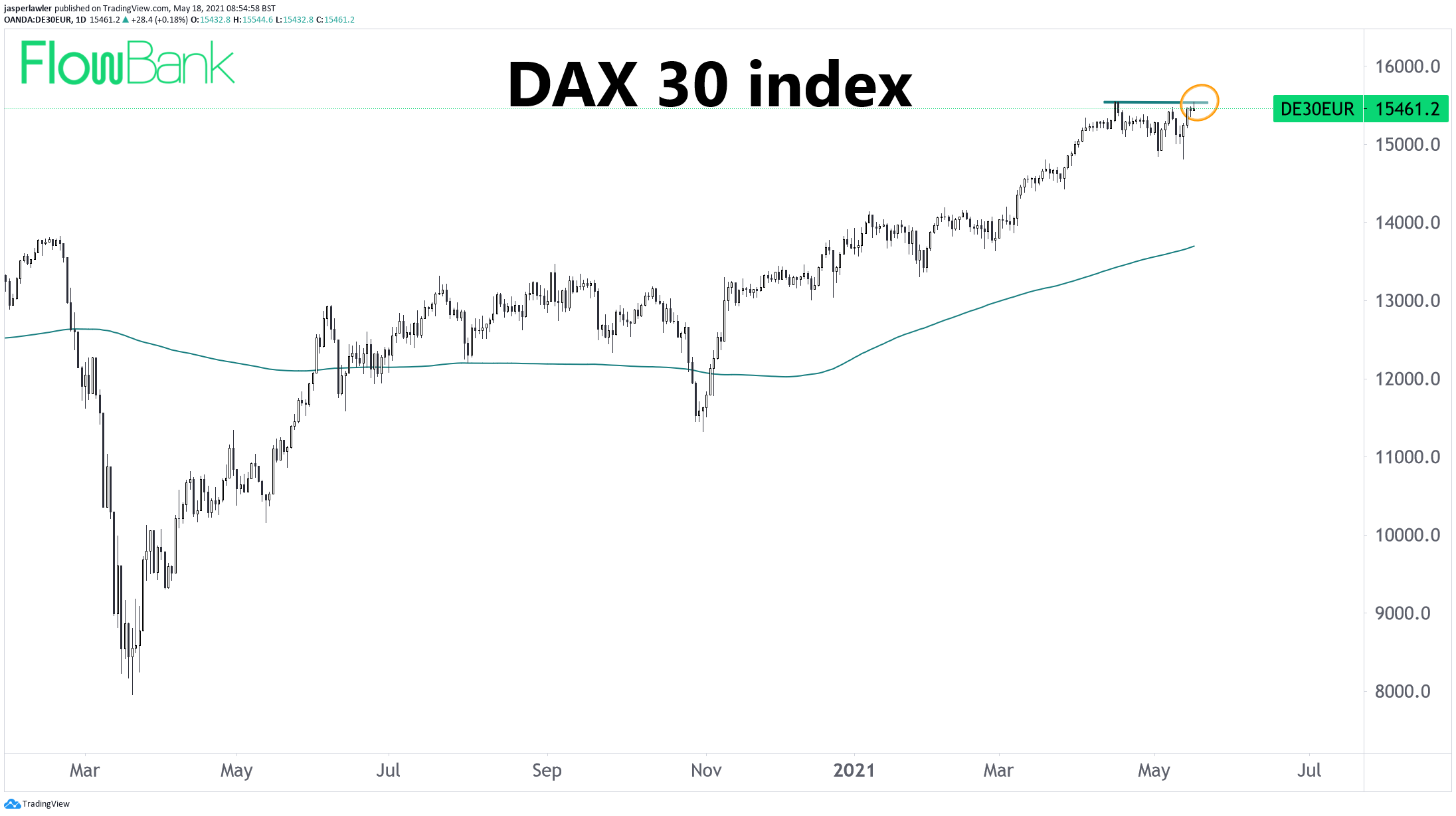 DAX stock index ekes out record intraday high after 1-month rest