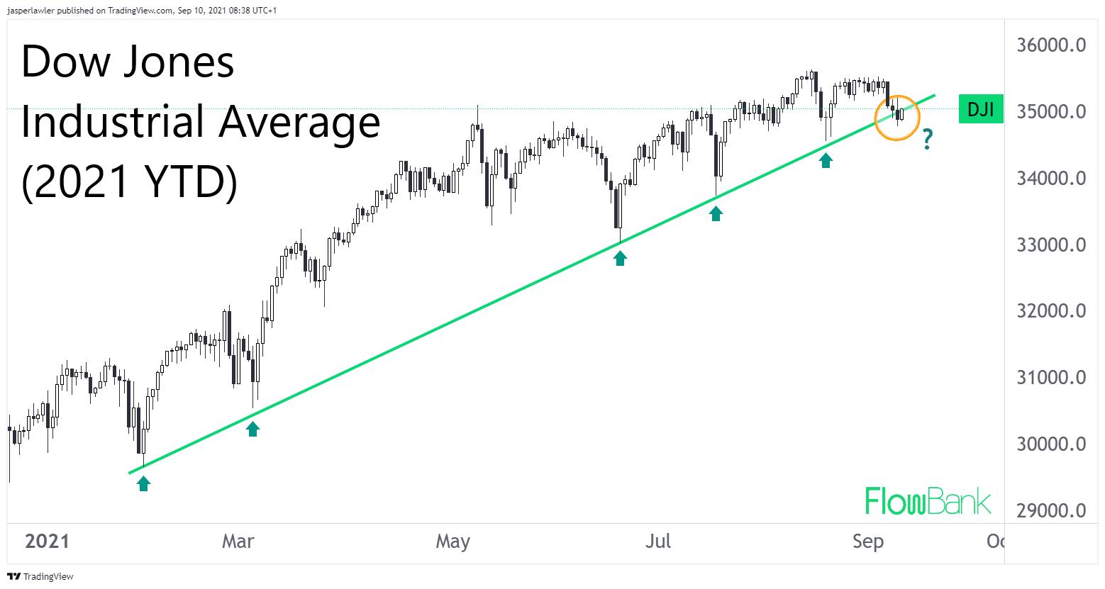 Dow Jones index: Did the 2021 uptrend just snap?