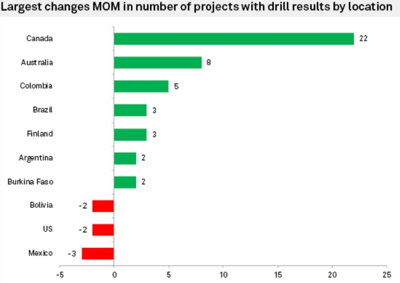 DRILLING PROJECTS CANADA