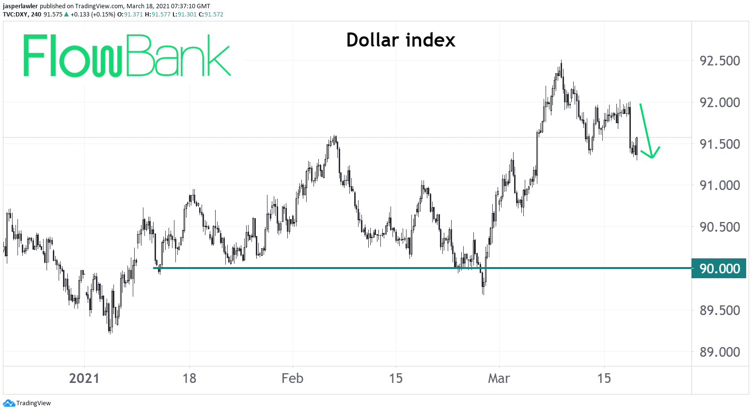 US dollar backslides after dovish Fed message - 90 level major support in DXY if weakness continues