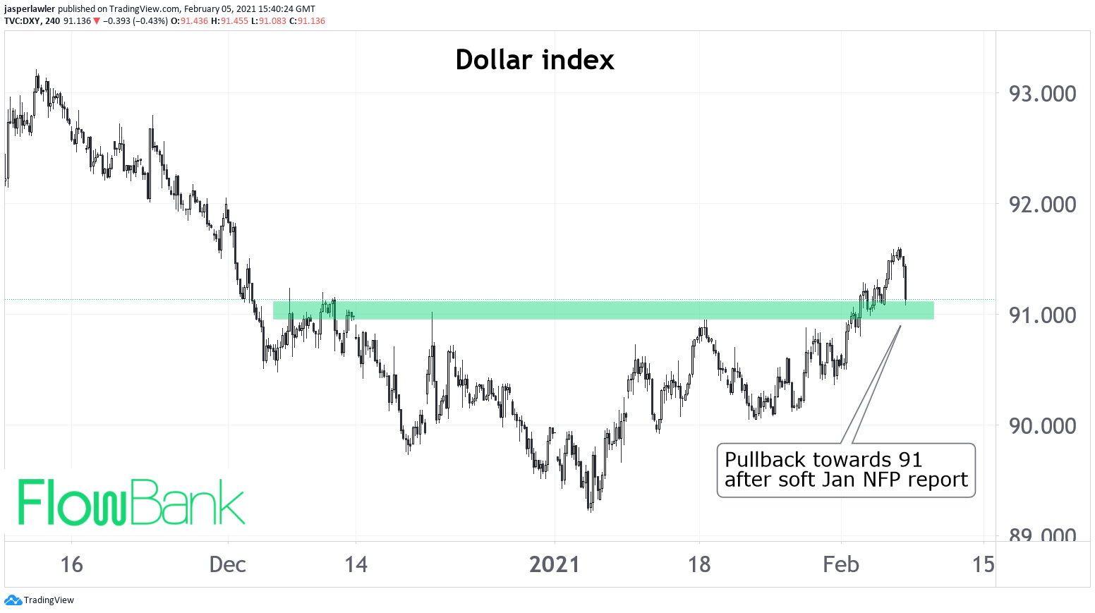 Dollar index drops back to big supportn ear 91 after soft NFP