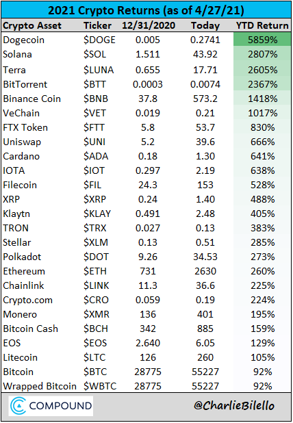 Top Crypto Returns Year-to-date
