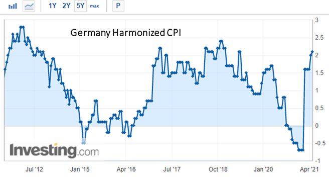 Germany's inflation over 2% for the first time in 2 years