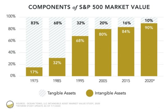 S&P 500 Market Value: Tangible vs. Intangible assets